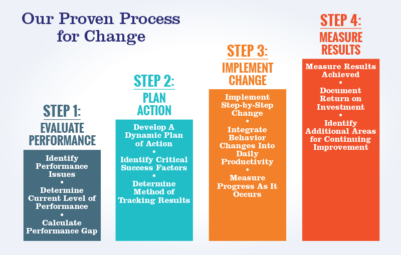 four-step-process-2020